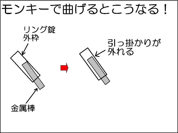 自転車リング錠をモンキーで曲げたときの内部のイメージ図